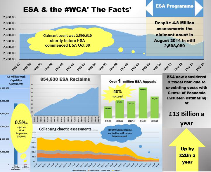 Infographic showing just how big a failure ESA has been. Produced by Nick Dilworth @Mylegalforum